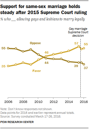 support marriage for homosexual